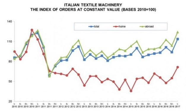 Textile Machinery: orders on the upswing in 2017