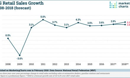 US retail industry sales will grow by 3.8-4.4 per cent in 2018