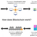 Block-Chain technology in apparel industry