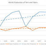Global yarn & fabric production decreases in Q4