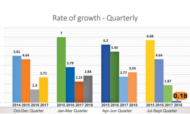 CMAI APPAREL INDEX At 0.18 growth is lowest ever, Small brands continue to lose
