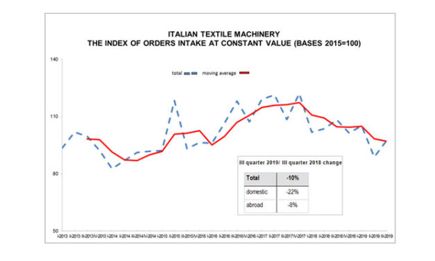 Textile machinery orders falling in 3rd quarter
