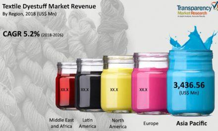Textile Dyestuff market to reach around $8 bn by 2026